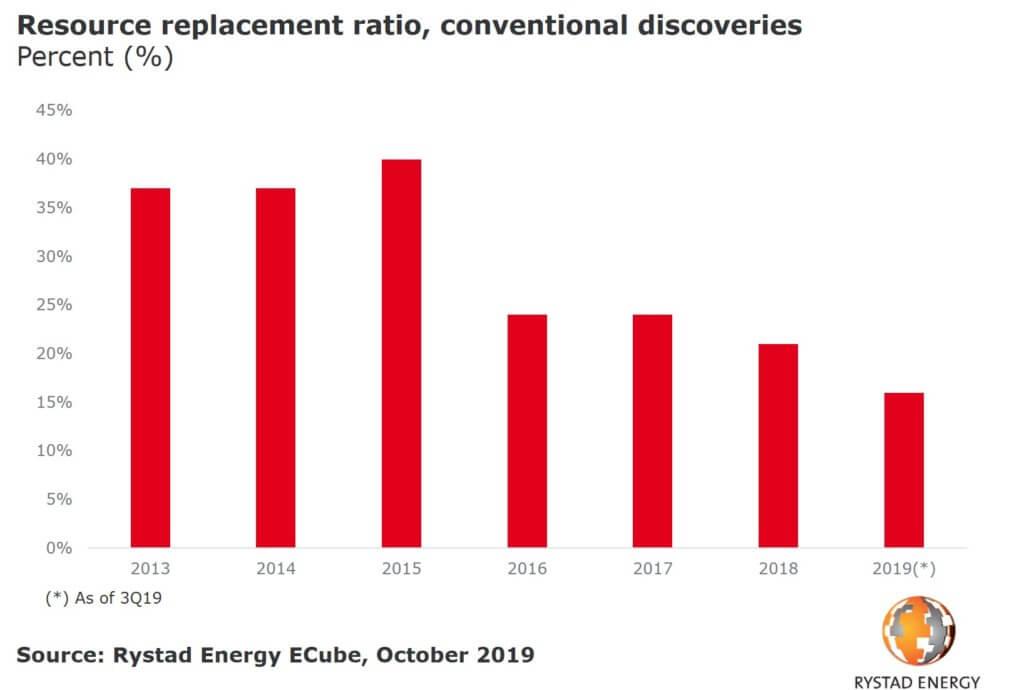 Rystad Energy Ucube